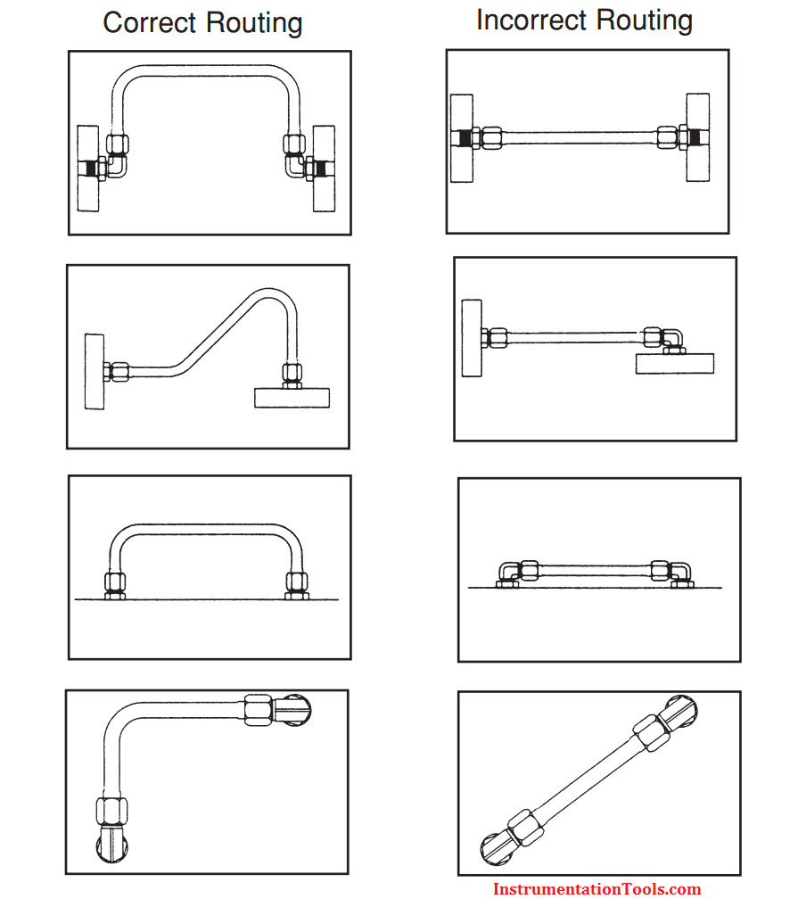 Routing bends