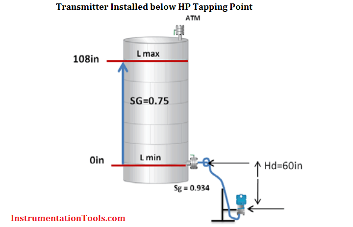 Remote Seal Level Transmitter installed below HP tapping point