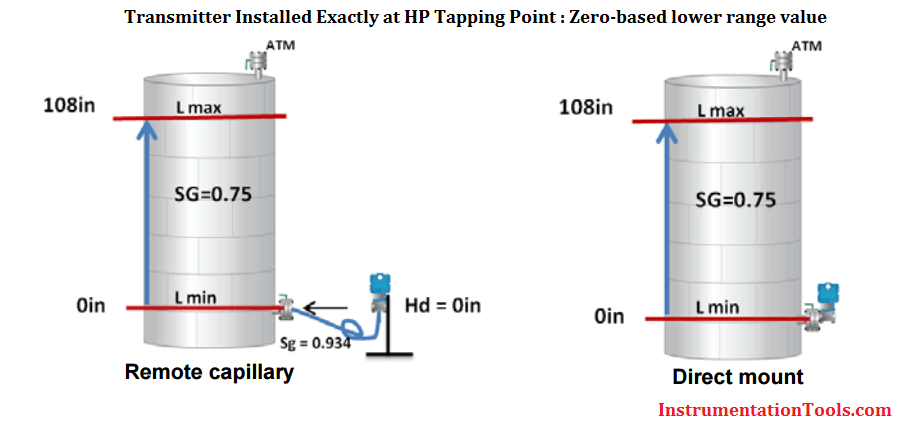 Remote Seal Level Transmitter installed exactly at HP tapping point