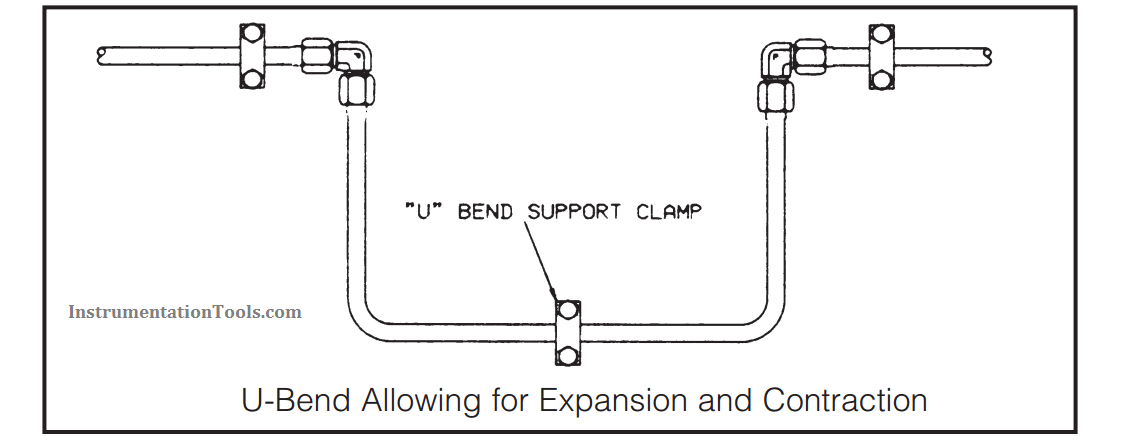 U-Bend Allowing for Expansion and Contraction