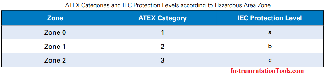 ATEX Categories and IEC Protection Levels according to Hazardous Area Zone