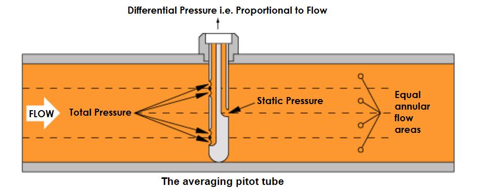 Averaging Pitot Tube Working Principle