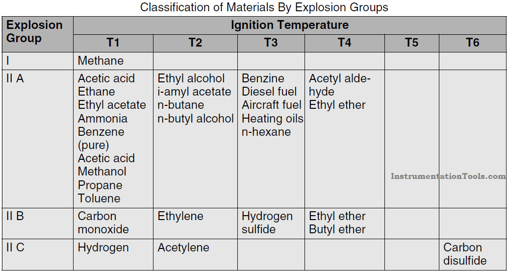 Classification of Materials By Explosion Groups