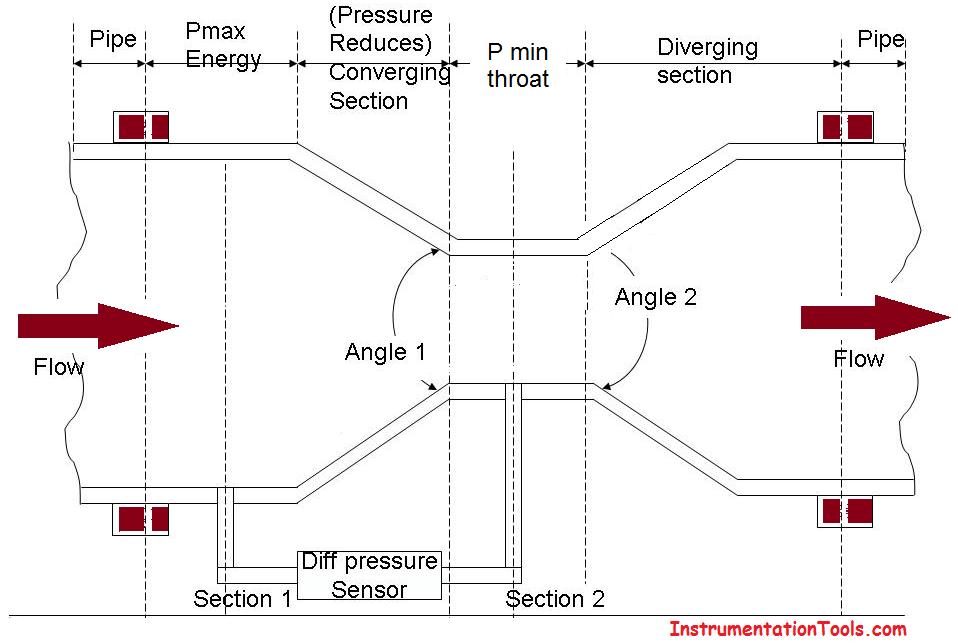Construction of Venturi meter