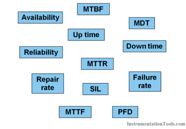 Difference between Availability, Reliability & SIL