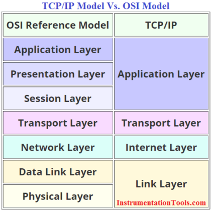 Difference between TCP-IP Model and OSI Model