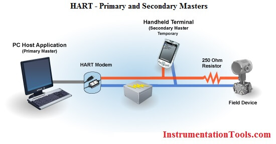 HART Primary and Secondary Masters