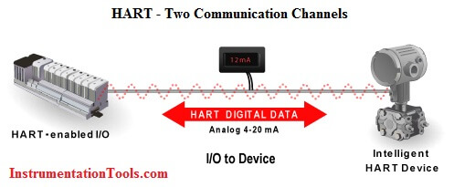 HART Two Communication Channels