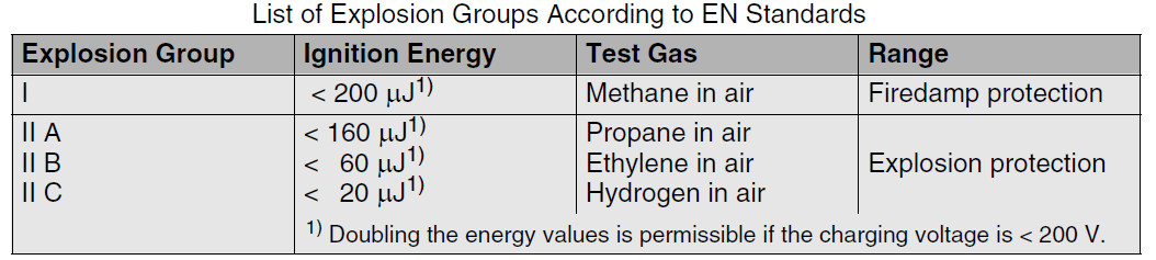 List of Explosion Groups According to EN Standards