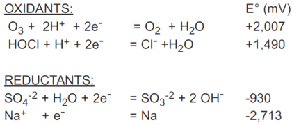 ORP Oxidation & Reduction