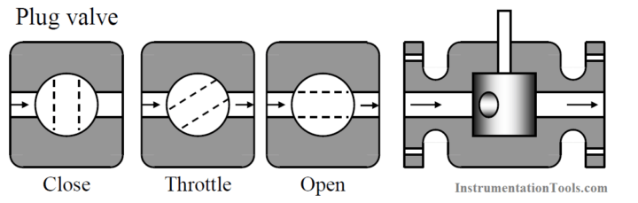Plug valve Principle