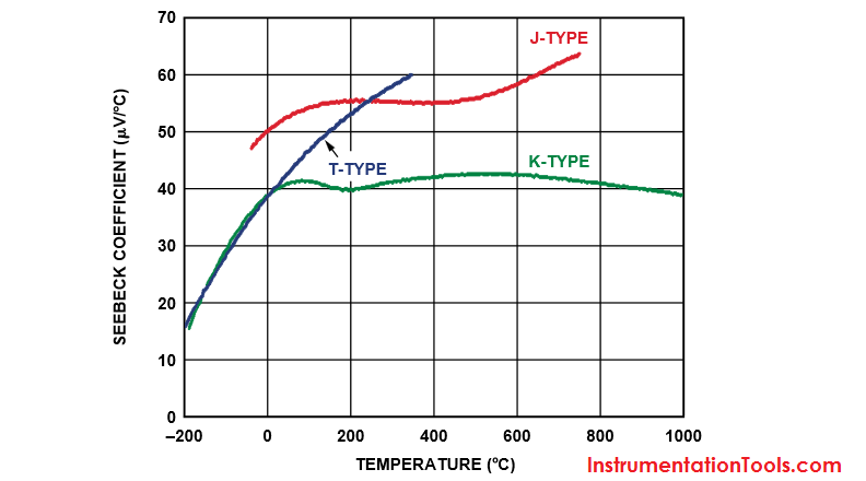 Thermocouple Voltage Signal is Non-Linear