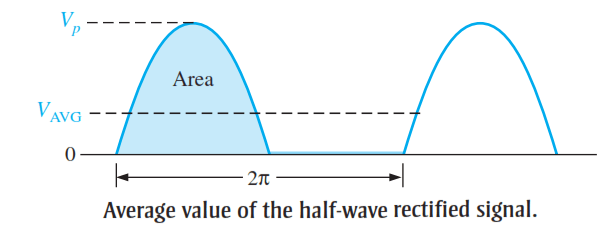 average-value-of-the-half-wave-rectifier-output-voltage