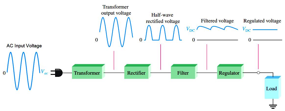 Basic DC Power Supply Circuit