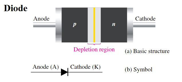 diode-basic-structure-symbol