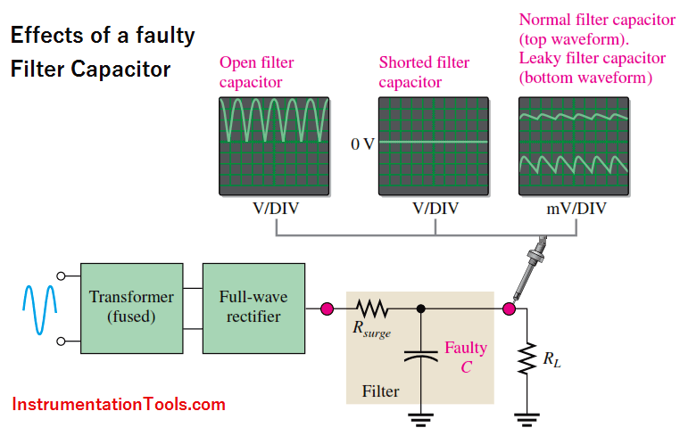 Effects of a Faulty Filter Capacitor