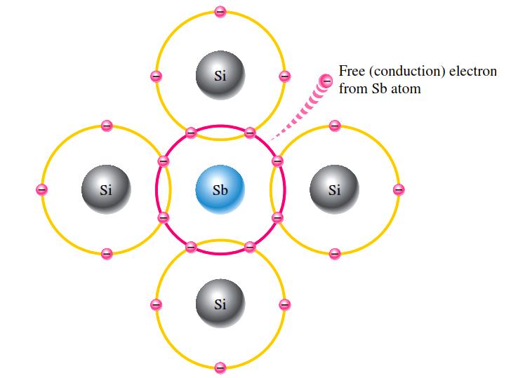 n-type-semiconductor