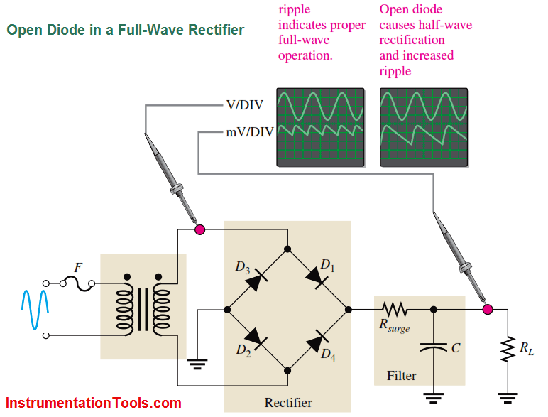 Open Diode in a Full-Wave Rectifier