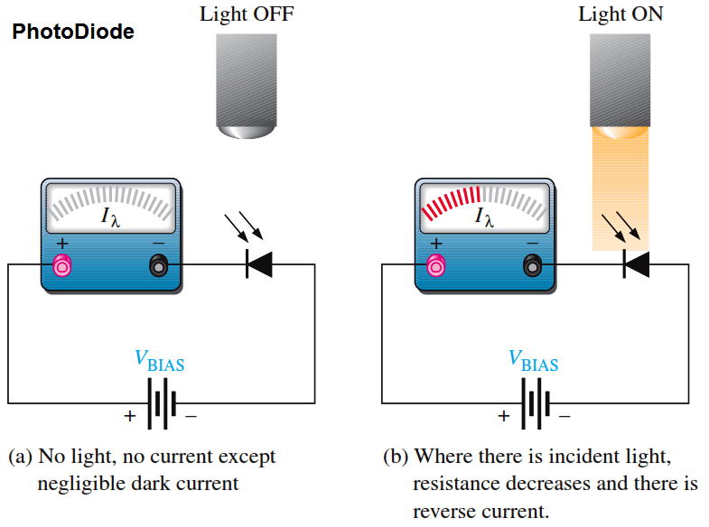 Operation of a photodiode