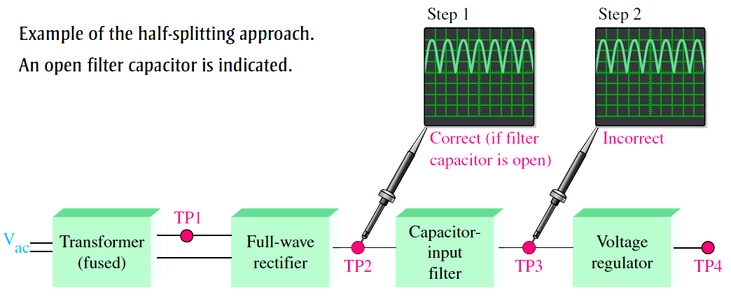 Power Supply Capacitor Filter Fault