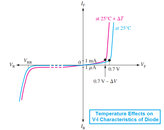 temperature-effects-on-vi-characteristics-of-a-diode