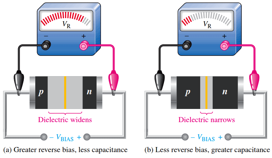 varactor-diode-operation