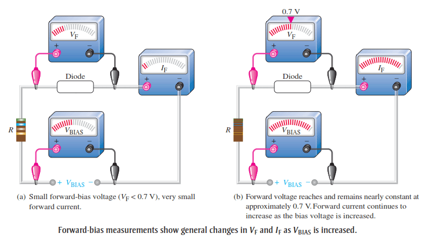 VI Characteristic of a Diode