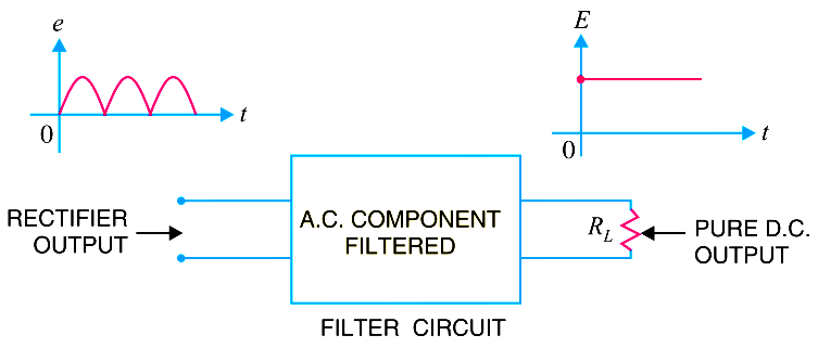 What is a Filter Circuit