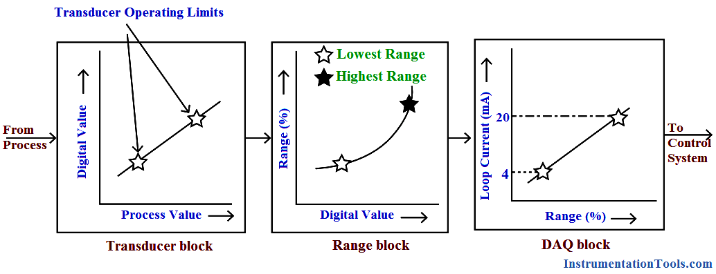 Calibration of HART field devices
