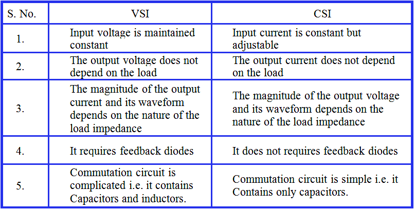 Compare CSI and VSI