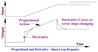 Derivative Controller Response