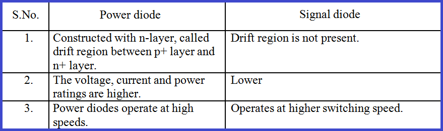 difference-between-power-diode-and-signal-diode
