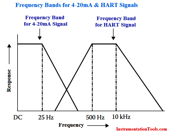Frequency Bands for 4-20mA and HART Signals