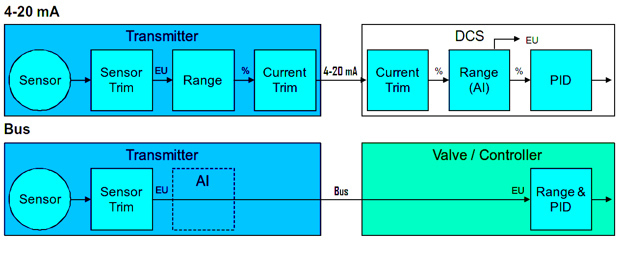 HART Communicator Sensor Trim Configurations