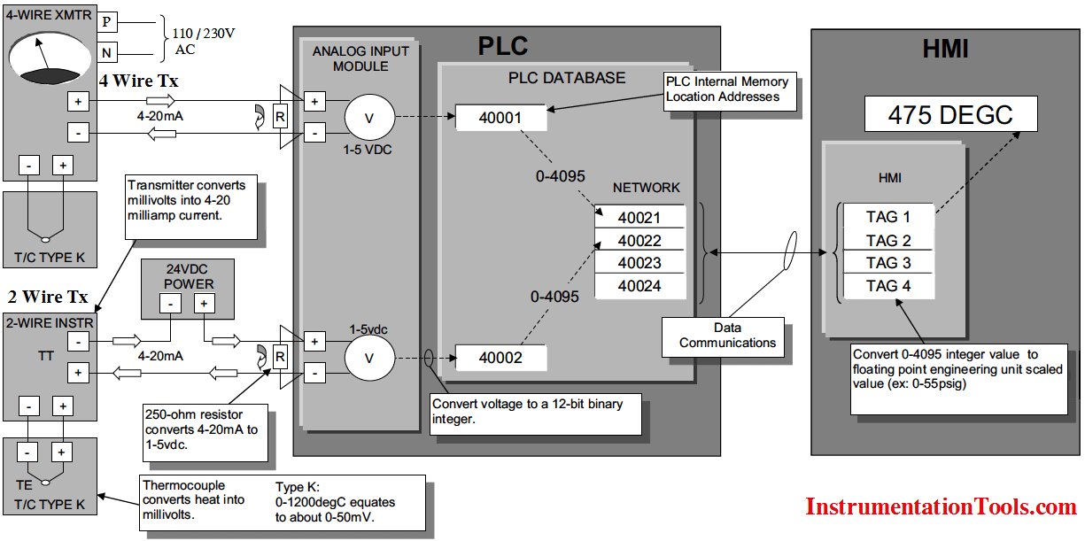 How a PLC Reads the Data from Field Transmitters