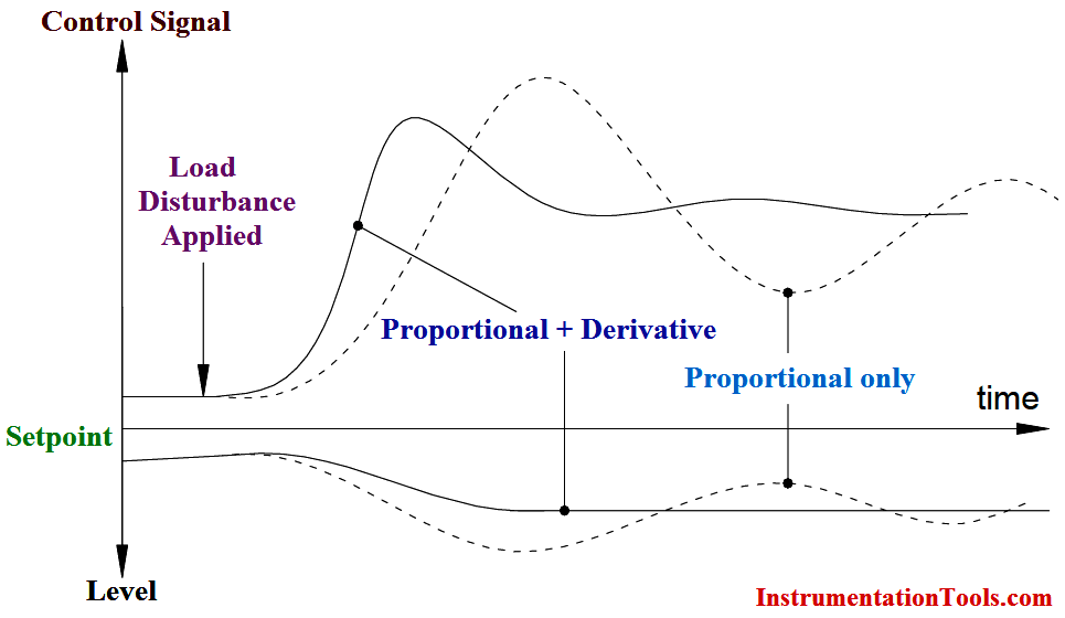 Proportional and Derivative controller action