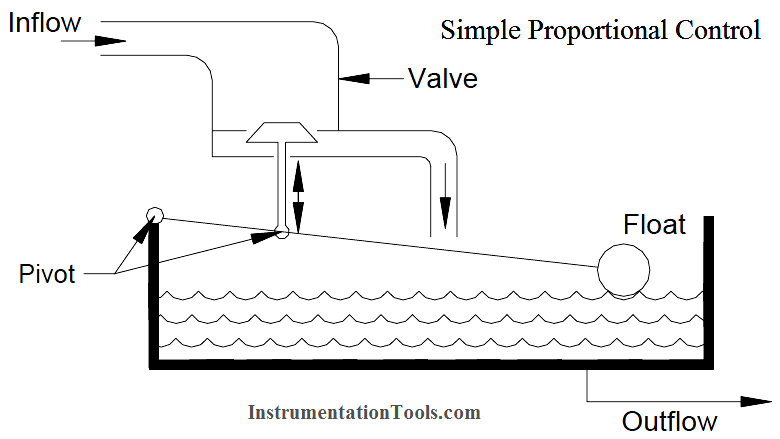 Simple Proportional Control