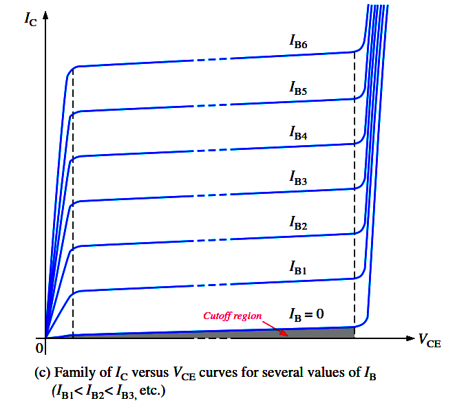 Transistor Characteristic Curves