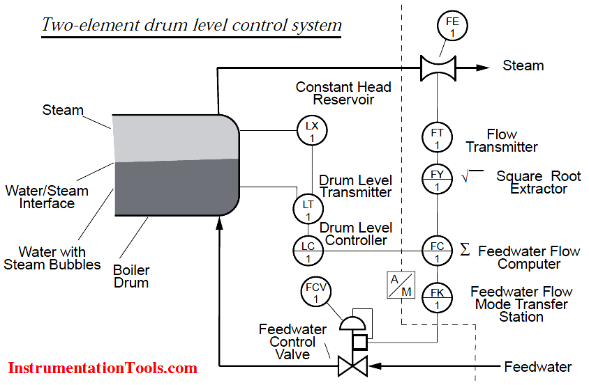 Two-element drum level control system