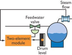 Two element Drum level Control