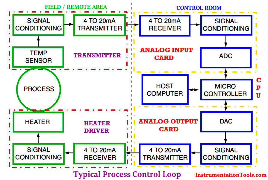 Typical process control loop