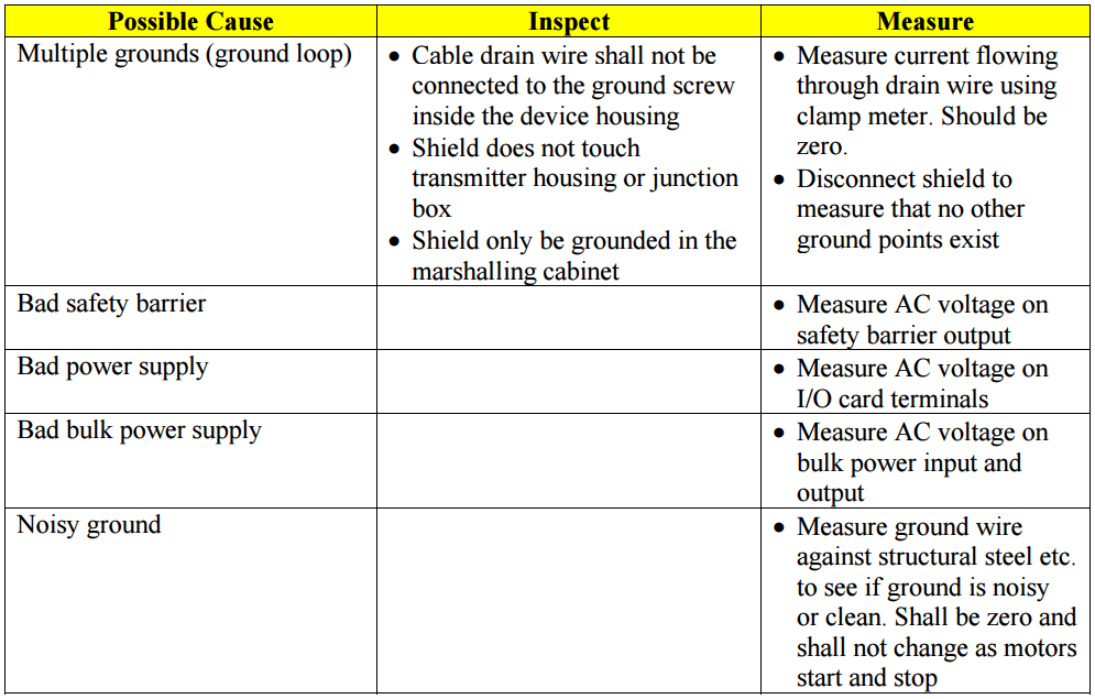 avoid-sources-of-noise