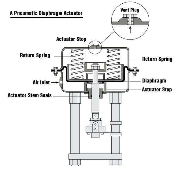 control valve diaphragm actuators