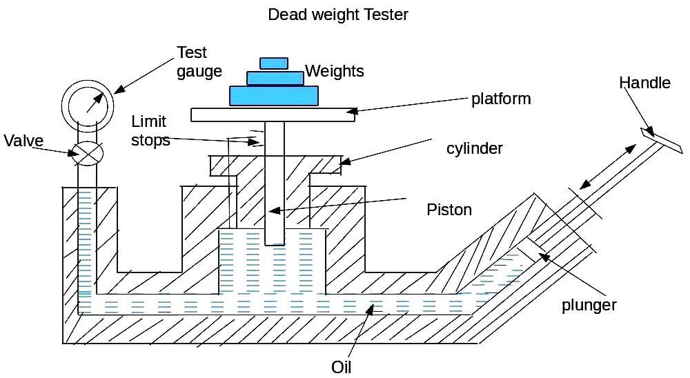 dead-weight-tester