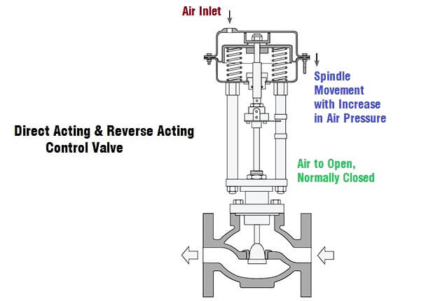 direct acting pneumatic actuator