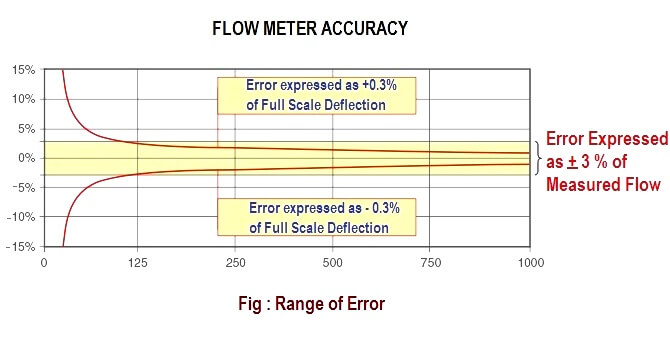 flow meter accuracy calculation