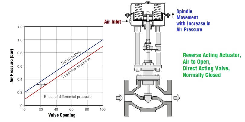 Effect of Differential Pressure on Control Valve Lift