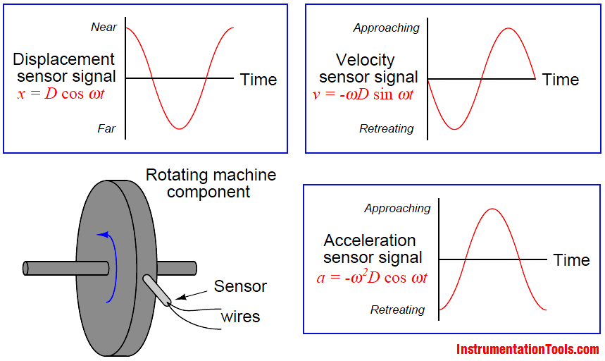 Vibration Sensors Theory