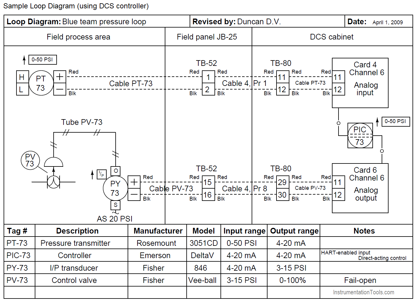 Loop Diagram using DCS controller