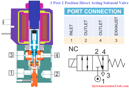 3-port-2-position-direct-acting-solenoid-valve